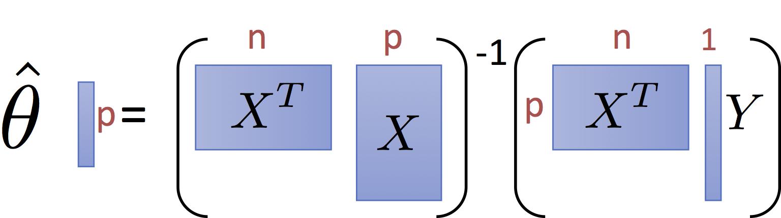 Least Squares Regression